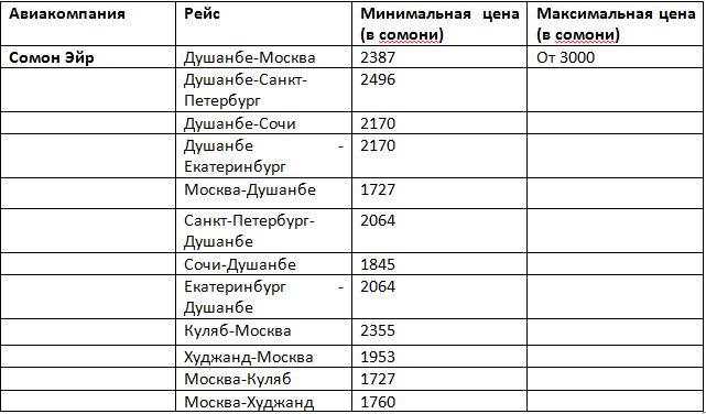 Купить авиабилеты душанбе волгоград билет на самолет симферополь барнаул цена в рублях