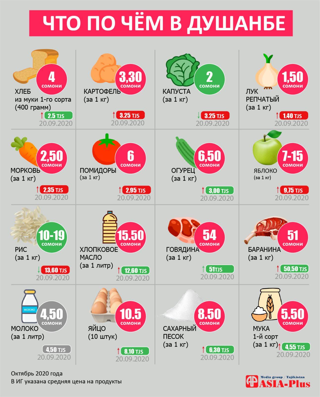 Цены в Таджикистане взлетели вверх