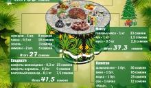 Мандарины и оливье: Во сколько выльется новогодний стол?