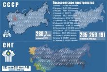 Численность населения бывшего СССР практически не выросла