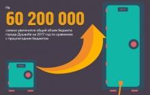 На что потратит 1,4 миллиарда сомони Душанбе в этом году?