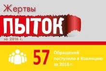 Коалиция: Пытки в Таджикистане в цифрах