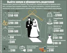 Выйти замуж не напасть… Как бы при этом не разориться?