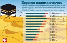 Сколько платили паломники за путевку к святыням ислама?