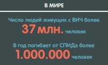 Сколько людей с ВИЧ живет в Таджикистане