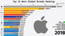 Топ-15 мировых брендов: как с 2000 года менялись приоритеты