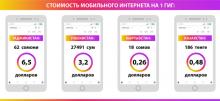 Таджикский интернет. Чем мы хуже?