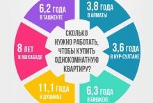 Сколько стоит «однушка» в столицах Центральной Азии?