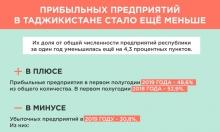 Прибыльных предприятий в Таджикистане стало за год меньше