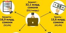 Гранты в Таджикистане: Кто нам дает и сколько?