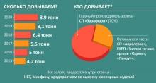 Где в Таджикистане можно добывать золото?